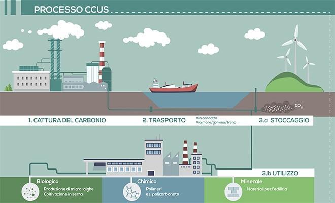 """I sindacati: """"Scelta del Governo su CO2 rischia di affossare Ravenna"""""""